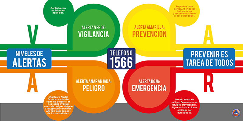 Significado de las alertas de CONRED en Guatemala