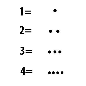 Los números mayas en Guatemala