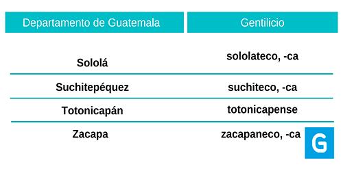 Gentilicio de Guatemala y sus departamentos - Guatemala. com