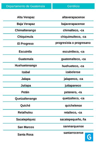 Gentilicio de Guatemala y sus departamentos, lista - Guatemala. com