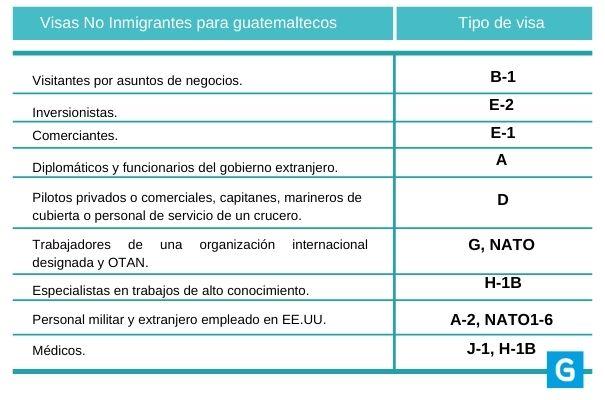 Tipos de visas estadounidenses para guatemaltecos - Foto Guatemala . com