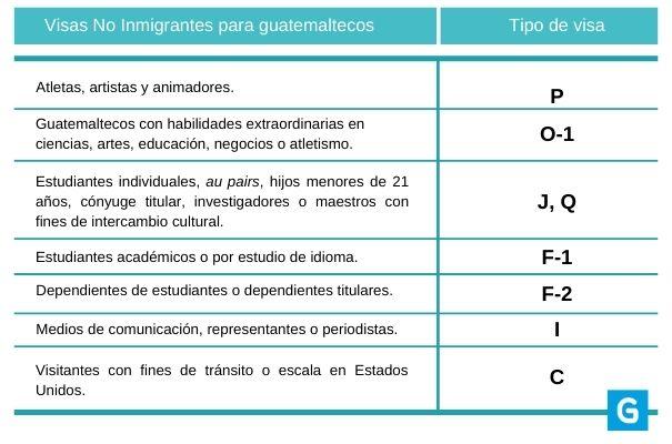 Tipos de visas estadounidenses para guatemaltecos, estudiantil - Foto Guatemala . com