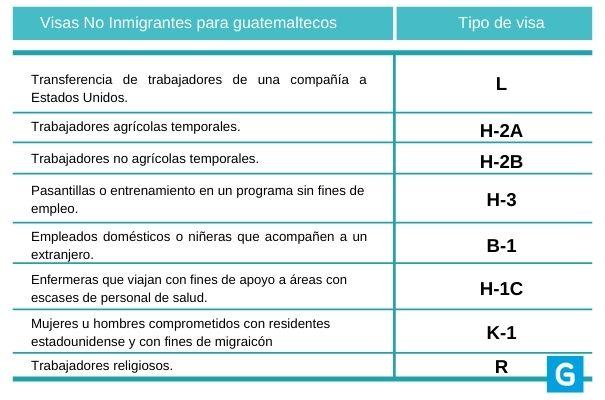 Tipos de visas estadounidenses para guatemaltecos, trabajadores - Foto Guatemala . com