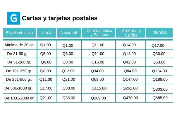 Descripción de foto - pesos y precios de las tarifas para entrega de cartas y tarjetas en diferentes partes del país el y el mundo - crédito de foto - Guatemala . com