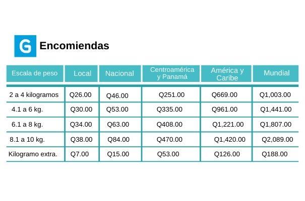 Descripción de foto - pesos y precios de las tarifas para entrega de encomiendas en diferentes partes del país el y el mundo - crédito de foto - Guatemala . com
