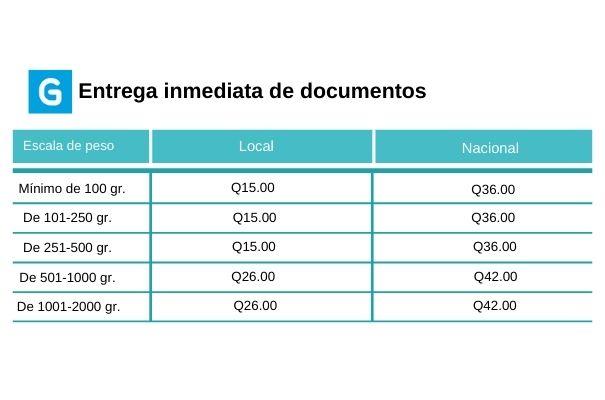 Descripción de foto - pesos y precios de las tarifas para entrega de entregas inmediatas en diferentes partes del país el y el mundo - crédito de foto - Guatemala . com