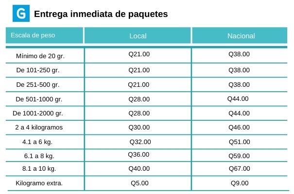 Descripción de foto - pesos y precios de las tarifas para entrega de paquetes diferentes partes del país - crédito de foto - Guatemala . com