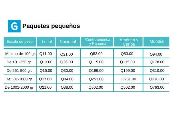 Descripción de foto - pesos y precios de las tarifas para entrega de paquetes pequeños en diferentes partes del país el y el mundo - crédito de foto - Guatemala . com