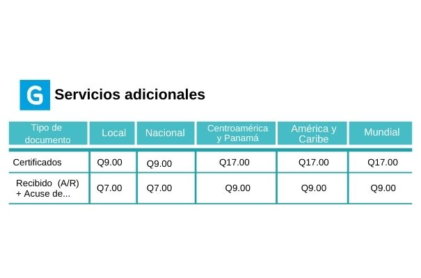 Descripción de foto - pesos y precios de las tarifas para otros servicios en diferentes partes del país. - crédito de foto - Guatemala . com