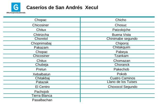 Descripción de foto - segunda lista de caseríos de San Andrés Xecul. - Descripción de foto - Guatemala . com