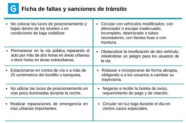 Descripción de foto - Ficha de multas y sanciones según porcentaje de 100Q, II - Crédito de foto Guatemala. com